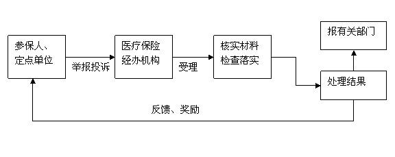 住院流程步骤详解图